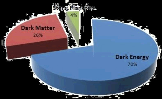 The Question of Dark Matter