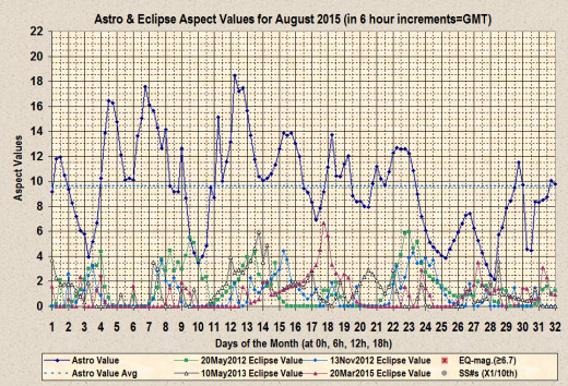 Astro-aspect Values and Eclipse-aspect Values for the month of August 2015.