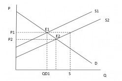 Principles of Supply and Demand