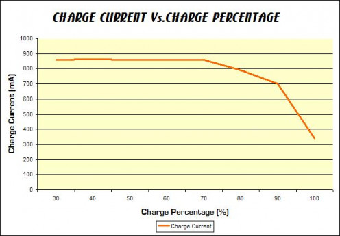 Typical of any smart phone's charge current, the device I tested also charged at a steady current until around 75% battery charge.