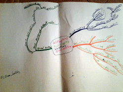 Writing Creatively with Mind-Mapping, WorkFlowy and Spiral-Writing