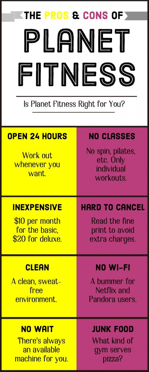 Pros and Cons of Planet Fitness | CalorieBee