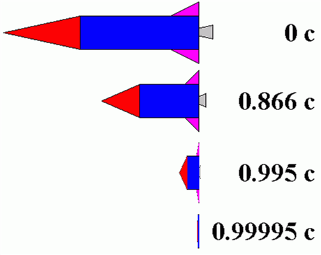 As the rocket increases its speed relative to an observer, the observer will see the rocket become shorter and shorter (along the direction of relative motion).