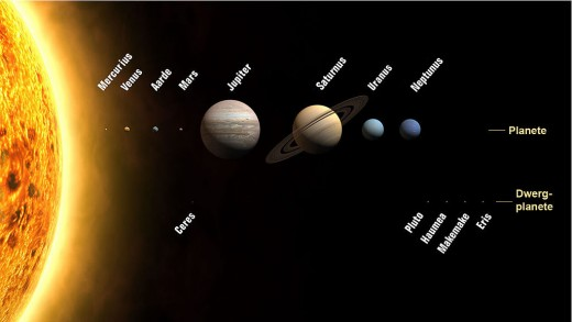 Now only eight proper planets plus dwarf planets