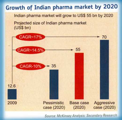 history of indian pharma industry Introduction to pharma industry 30 revolutionary importance in the history of the indian pharmaceutical company as these public sector industries took initiatives in producing bulk drugs indigenously and.