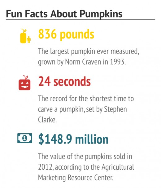 fun facts about pumpkins - Halloween Trivia With Answers