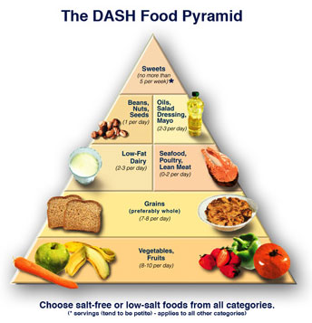 DASH Food Pyramid is a helpful guide for your to start with.