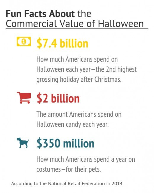 fun facts about the commercial value of halloween - Halloween Trivia With Answers