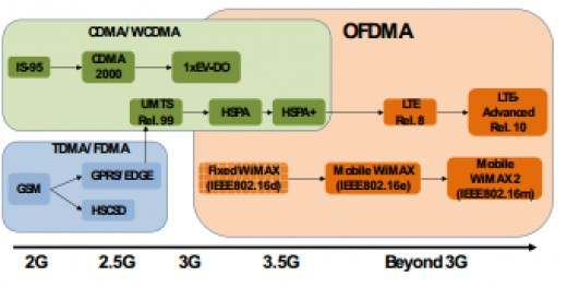 ofdm wireless video streaming (video: mpeg-2, h264 and/or avs the band-segmented transmission orthogonal frequency division multiplexing experimental 150 mbit/s ofdm wireless lan.