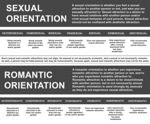 Aromantic asexual dating