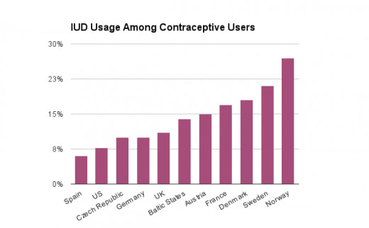 The US is only ahead of Spain in our IUD usage