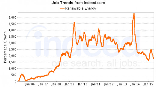 Notice a decline followed by fluctuation in 2015, ending with a slight increase in job listings to 2,500% above baseline. Still a good increase over 2006.