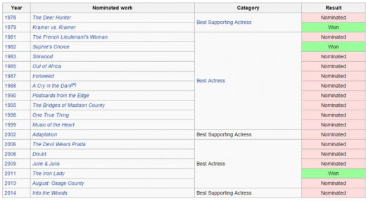 A listing of the times Meryl Streep and been nominated, and won an Academy Award.