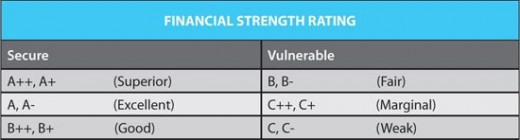 Financial Strength Ratings