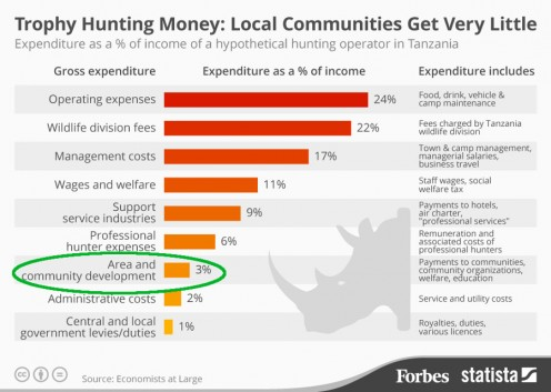 Forbes adaptation of Economists At Large economic data on trophy hunting, with added highlighting of community development percentage