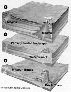 Devils Tower Formation Theory
