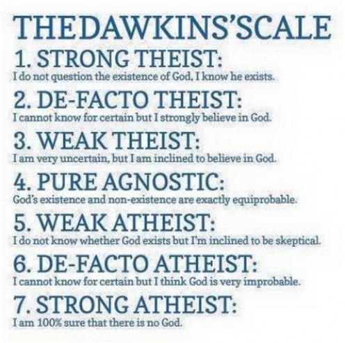 The Dawkins Scale of atheism.