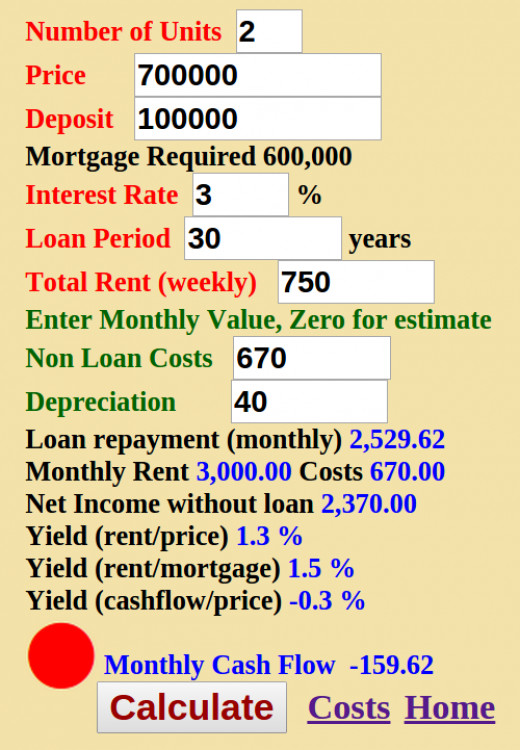 Example of a property with a negative, and poor cash flow return ('Red' label)