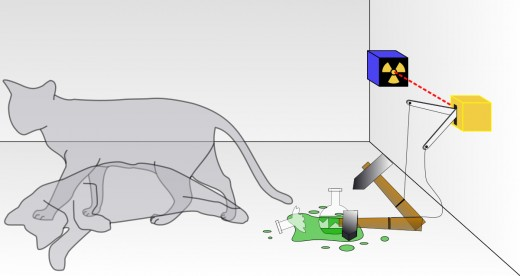 Schrödinger's cat: a cat, a flask of poison, and a radioactive source are placed in a sealed box. If an internal monitor detects radioactivity (i.e., a single atom decaying), the flask is shattered, releasing the poison that kills the cat.
