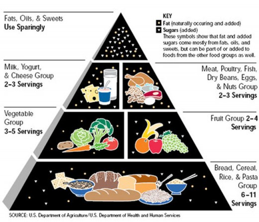 This is the food pyramid that was created to get you to eat more of what the government - in cahoots with food companies - wanted you to buy more of.