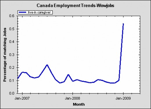 Live-In Caregivers have come into quite high demand in Canada, from December steadily through at least June 2009, as shown by actual listings on WOWJOBS.
