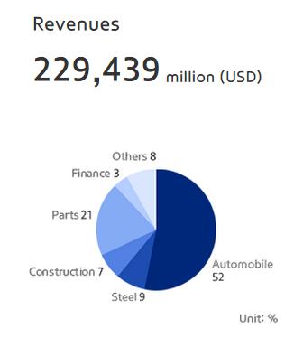 Revenues 2014