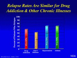 Show how drug addiction relapses compare to other serious health conditions.