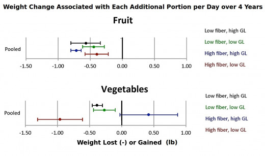 Comparison of the weight change associated with eating and extra portion of fruit or vegetables, daily over a 4 year peiod