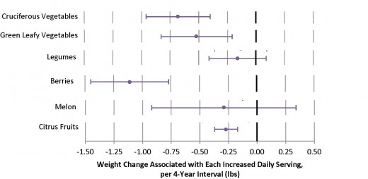 Comparison of the weight loss expected from the best and mot effective fruit and vegetables