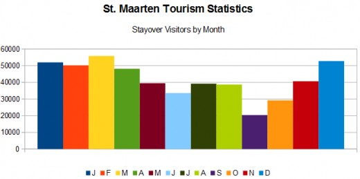 "The above chart shows the number of ""stayover"" tourism visitors to St. Maarten in 2014. Data source: Caribbean Tourism Organization"