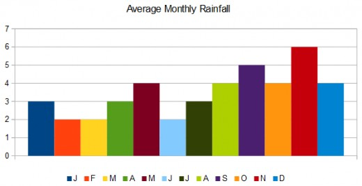Rainfall hits a high point in November, followed by September.