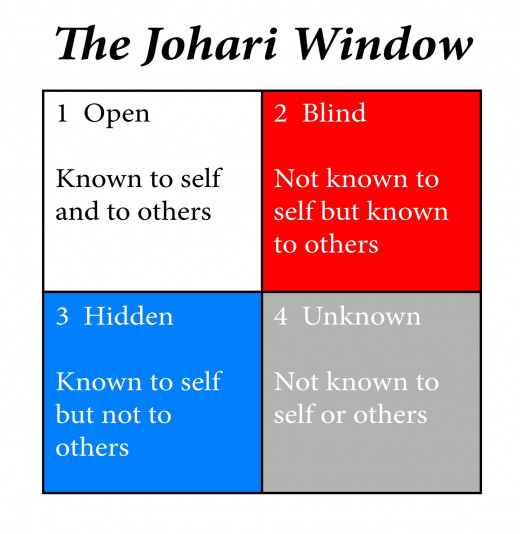 The Johari Window a tool for understanding the self