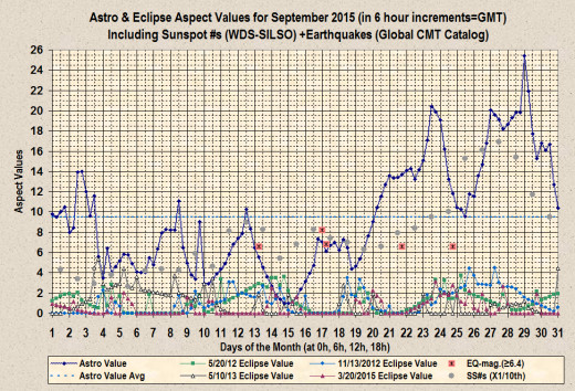 Chart showing peaks in AAVs +EAVs +6.6 magnitude or larger earthquakes +SS#s for August 2015 (created by the author using an early version of Excel).