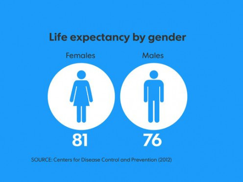 The average life expectancy of males and females as of 2012