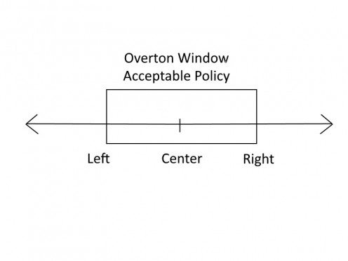 The Overton Window.