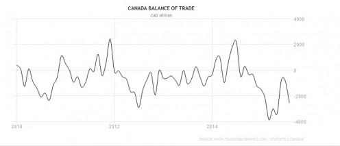 Canada's trade overlook over last 5 years.