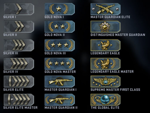These are the matchmaking skill tiers, with global elite being the tops