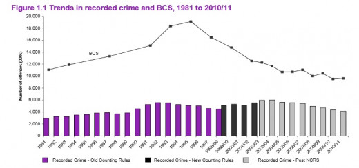 To their credit, overall, all types of crimes have been decreasing since 1997.