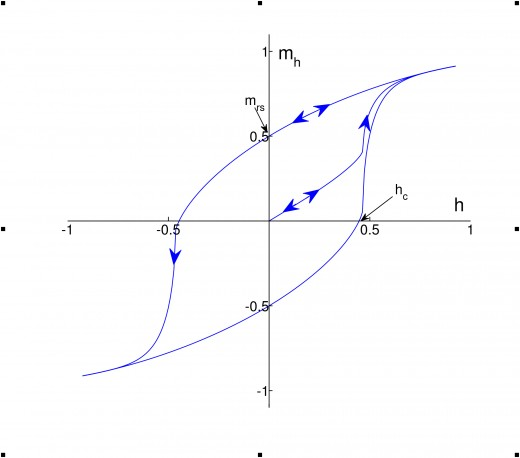 BH Curve