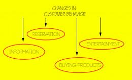 Customer Behaviior Changes