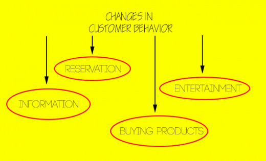 Customer Behaviior Changes