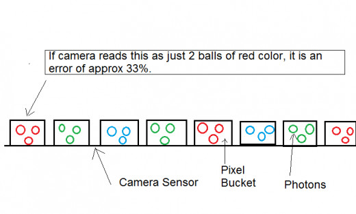 Camera sensor of a specific size but with crammed megapixels but many buckets
