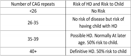 Shows how CAG repeats affect the risk of getting HD