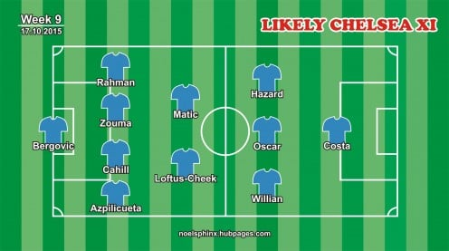 Chelsea's Likely Starting XI against Aston Villa on Saturday