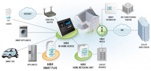 A scheme of smart devices and appliances. All devices can be controlled from a distance via internet.