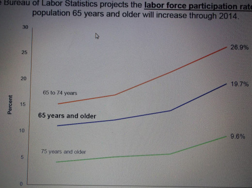 Improved health allows seniors to work longer.