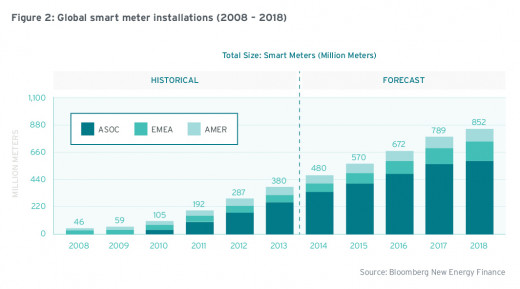 The amount of installed smart meters, and the plans for future instalments show a clear worldwide empowered agenda.