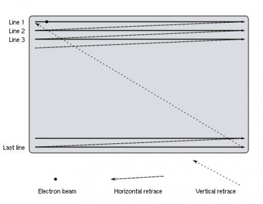 Interlace and progressive scan