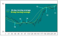How to Trade Shares – Simple Moving Average