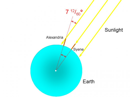 Summer Solstice, the angle measured from the shadow at Alexandria equals the angle between the two cities, thus we can measure the world.